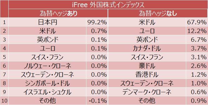 iFree 外国株式インデックス 為替ヘッジあり、為替ヘッジなし通貨別構成比