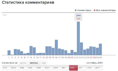 комментарии блога в жж