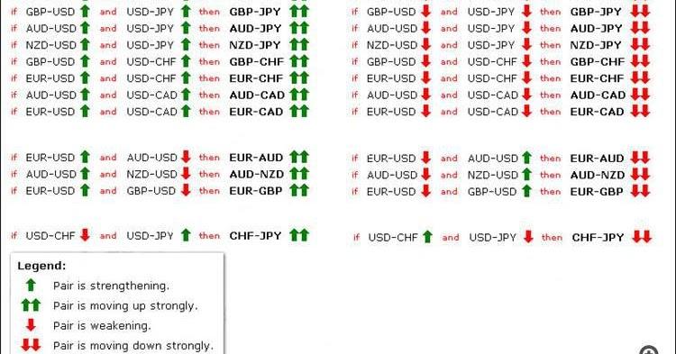 Korelasi Mata Uang Dalam Trading Forex