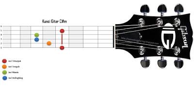Kunci Gitar C#m