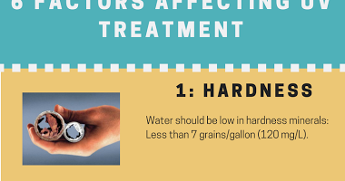 Clean Well Water Report Top 6 Factors Affecting