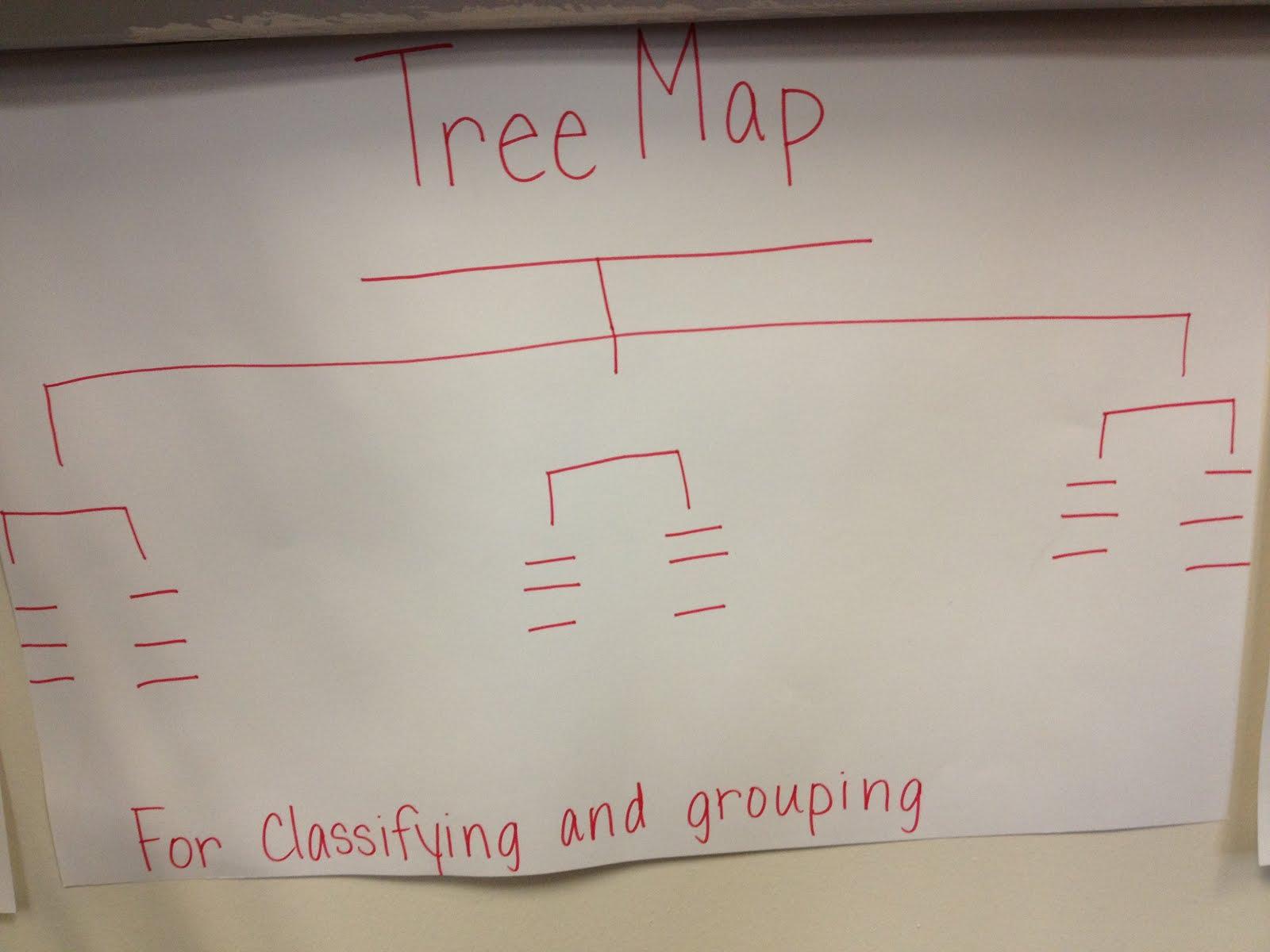 Mrs Nichols Class Thinking Maps Tree Maps And Brace Maps