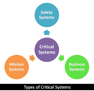 What are the three principal types of critical system?