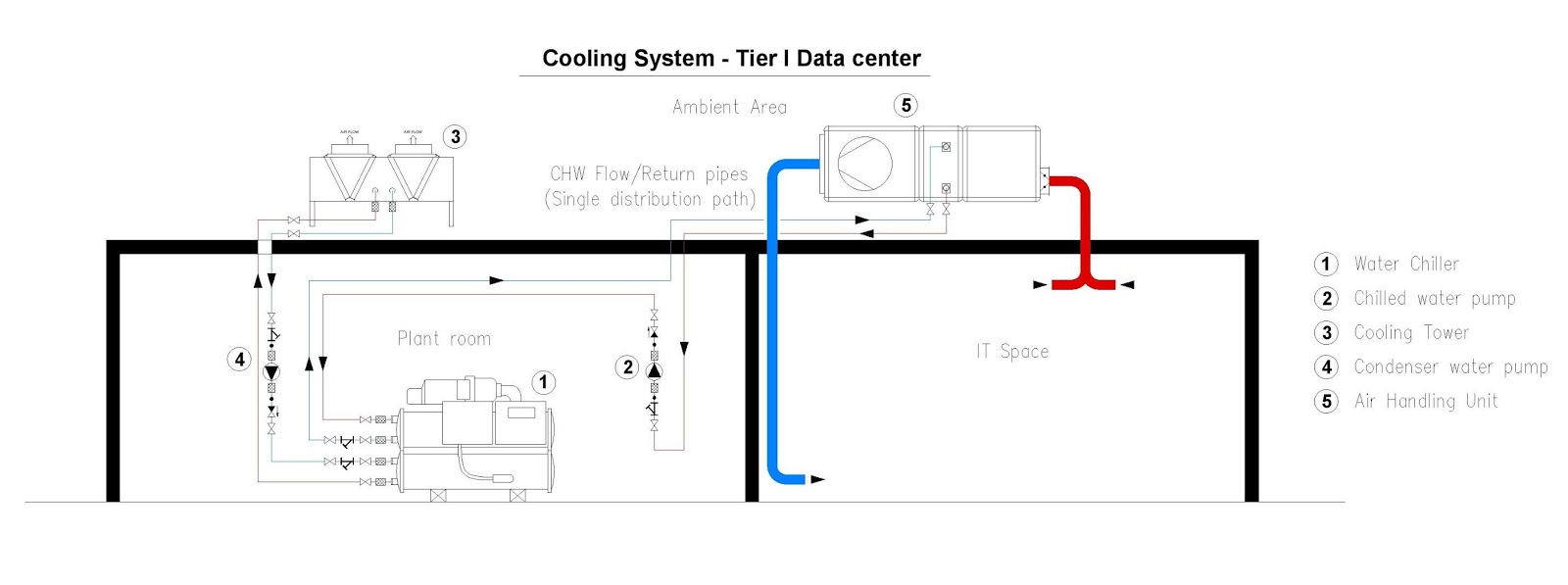 hight resolution of 03 a tier i water system air handling unit contain single or more running capacity components this includes a combination of water chiller