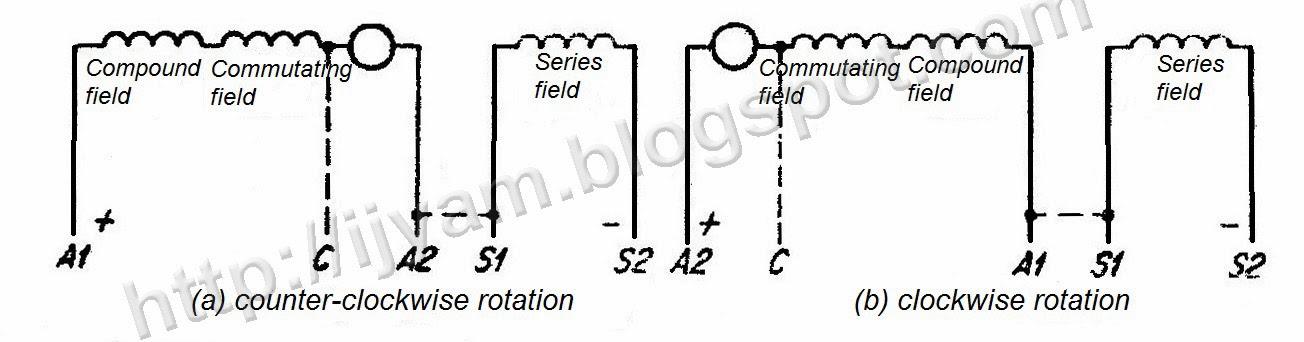 Standard Terminal Markings of DC (Direct Current) Motors