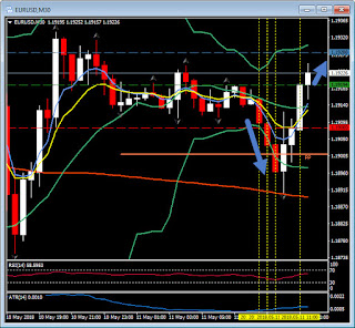 gráfico M30 del par EUR/USD