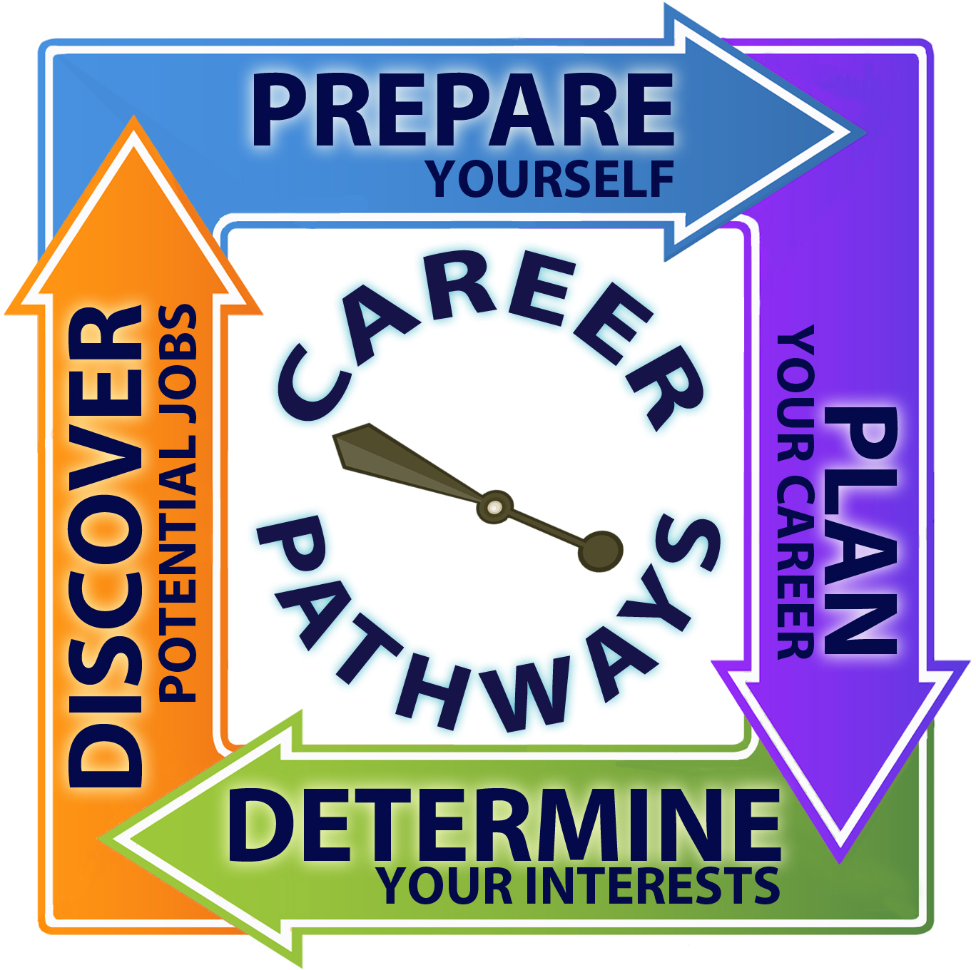 BSB20115 – Certificate II in Business - Reach For Training ... |Dps Career Clusters And Pathways