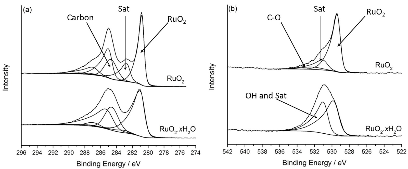 hight resolution of figure 2 fitted a ru 3d spectra fro ruo2 xh2o and anhydrous ruo2 and b o 1s spectra 1