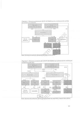 Página 10 del escrito enviado a Fiscalía por el Gobierno PRC-PSOE. Arriba, el grupo Ecomasa antes de la inyección de capital del Gobierno del PP; abajo, tras ella.