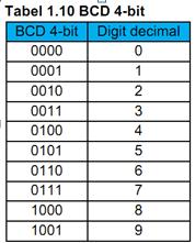 Pengertian Bilangan Binary Code Decimal (BCD)