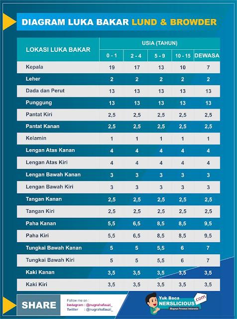 Klasifikasi Luka Bakar