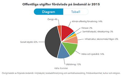 offentliga utgifter statens budgetfördelning