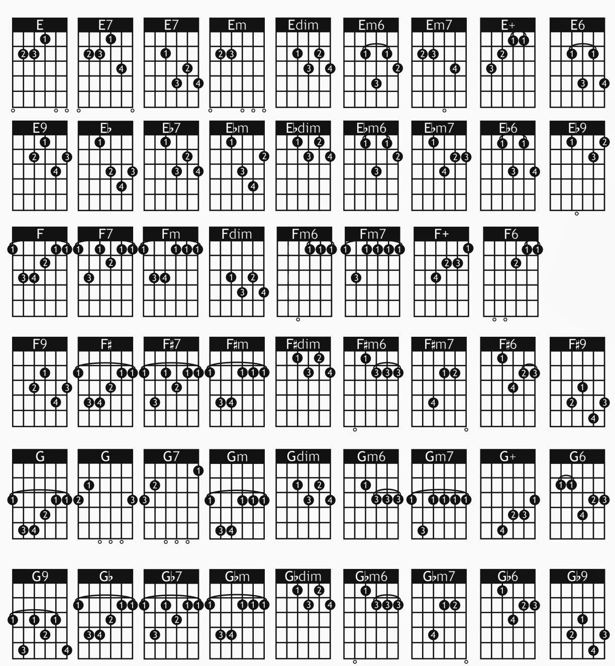 7 Basic Guitar Chords For Beginners  Page 2 of 6