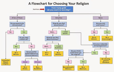 Funny Choosing Your Religion Flowchart Joke Picture