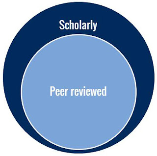 Scholarly peer review