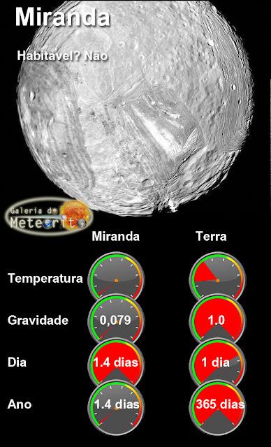 Miranda em comparação com a Terra - infográfico