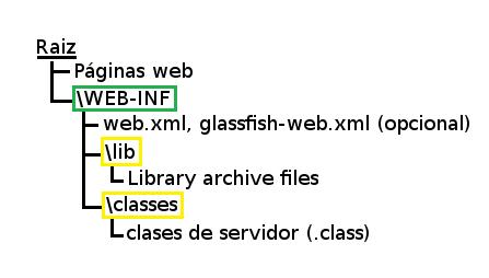 Estructura Del Directorio De Aplicaciones Web En Java