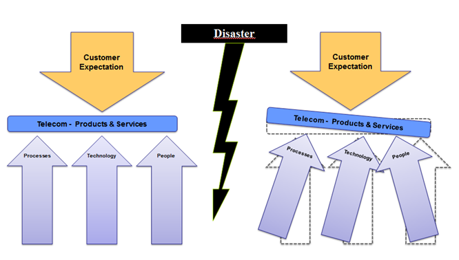 networker disaster recovery steps after an abusive relationship