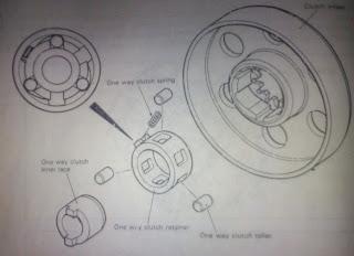 "Cara Kerja Sistem Kopling Motor RU 120 LD ""Jarang Orang Ketahui"""