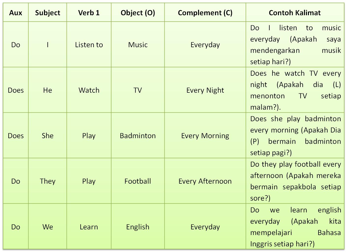Simple Present Tense  Bagaimana Rumus dan Contoh Kalimatnya   GramInggris   Grammar Bahasa Inggris