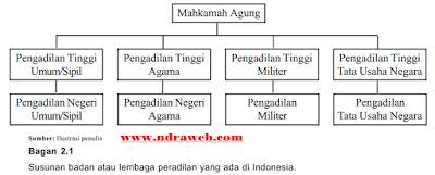 Jenis-jenis Lembaga Peradilan Di Indonesia (Bagian 1)