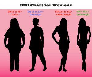 bmi chart women