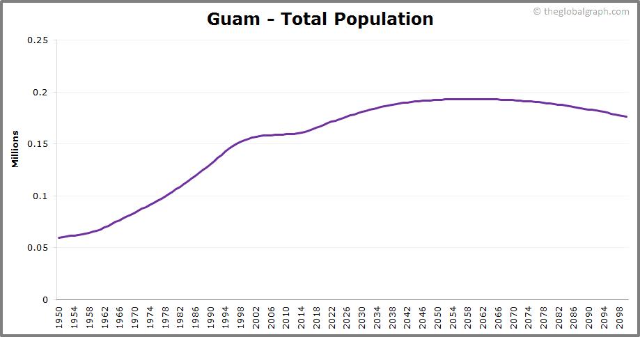 Guam  Total Population Trend