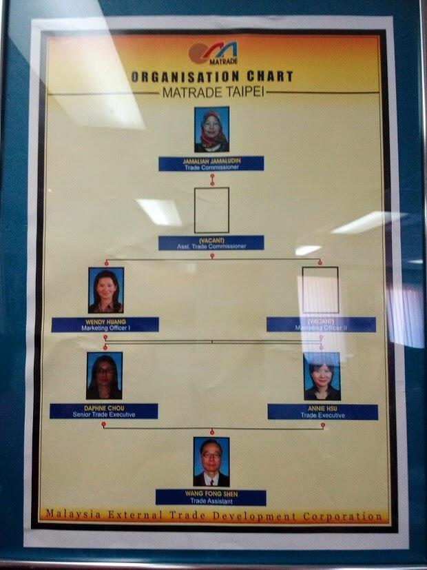 MATRADE Taiwan organization chart