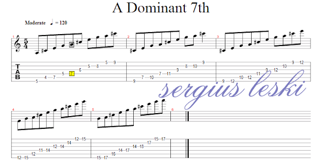 Dominat 7th, gitar, lesson, scale, belajar scale