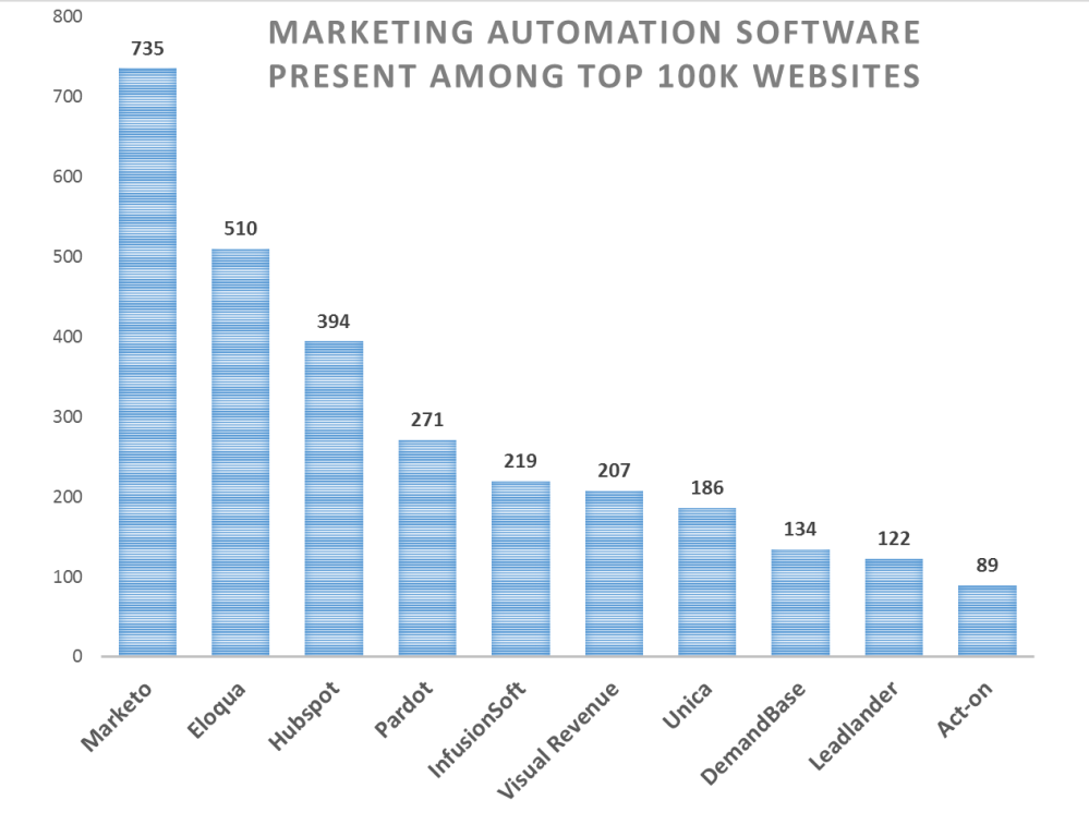 Marketing Automation Software Ranking | MarketingTechReport