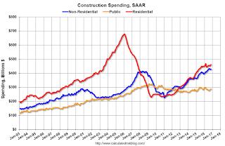 Construction Spending