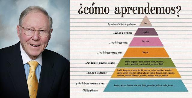 Piramide de Glasser