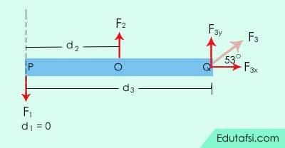 contoh soal dinamika rotasi menentukan momen gaya