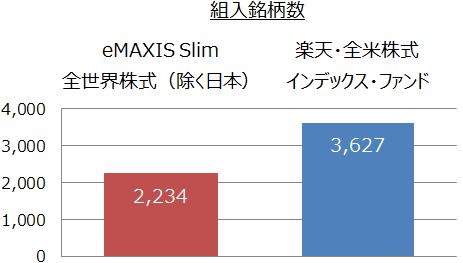 eMAXIS Slim 全世界株式(除く日本)と楽天・全米株式インデックス・ファンドの組入銘柄数