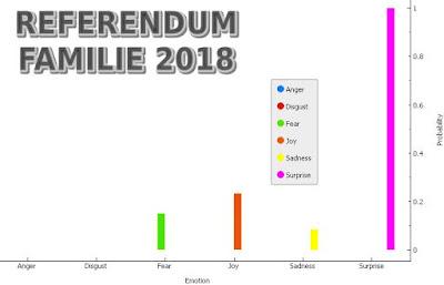 exit poll referendum romania 2018 sondaje secrete