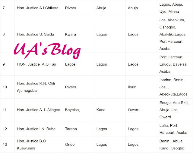 Federal High Court Releases 2018 Posting For Judges {Full List}
