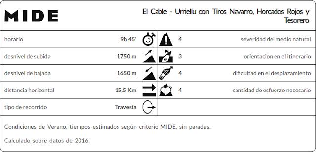 Datos MIDE ruta Tiros Navarro, El Cable, Urriellu