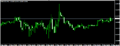Whats best forex setting for osma