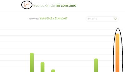 grafica del consumo siendo la ultima barra naranja