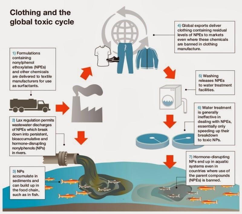 Kurangi bahan berikut ini untuk mencegah kerusakan lingkungan!