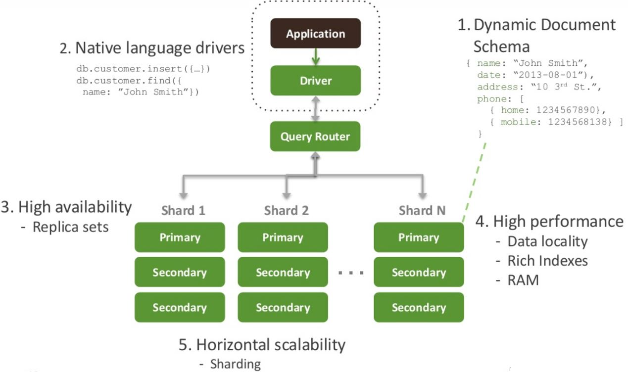 List of synonyms and antonyms of the word mongodb for Architecture synonyme
