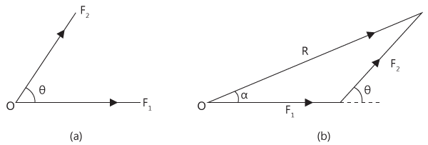 Triangle Law of Forces