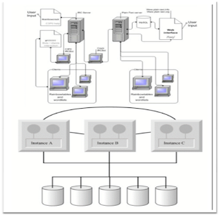 Clustering dan Grid Computing