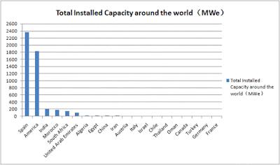 L'Estat espanyol està al capdavant en l'augment de l'energia termosolar al 2015