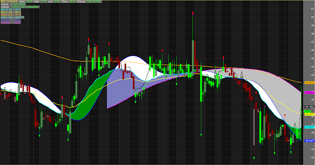 EMA Ribbon Trading System