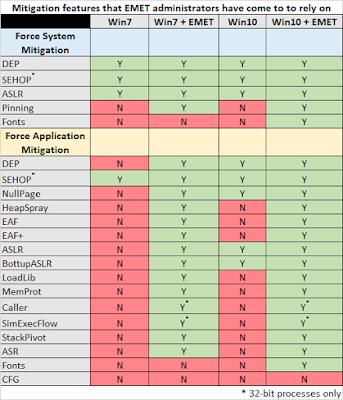 windows mitigations updated3 - Emet verrà incluso nella prossima versione di Windows 10?