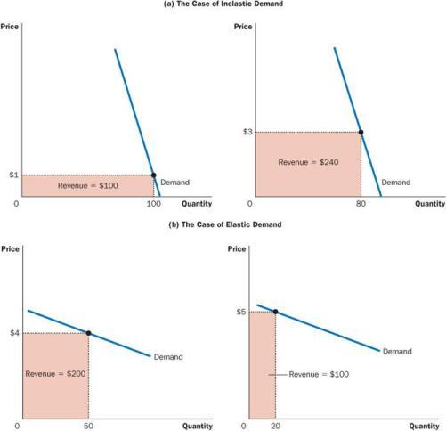 Online Economics Tutorials: ELASTICITY OF DEMAND