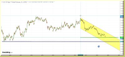 10 year bond target 114