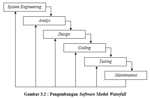 Essay quiz pertemuan 9 1 sistem engineerinng pada tahap ini penulis memulai pekerjaan dengan mendefinisikan dan mengumpulkan semua bahan bahan seperti teori teori yang di ccuart Images
