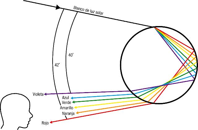 refracción de la luz y descomposición en sus longitudes de onda